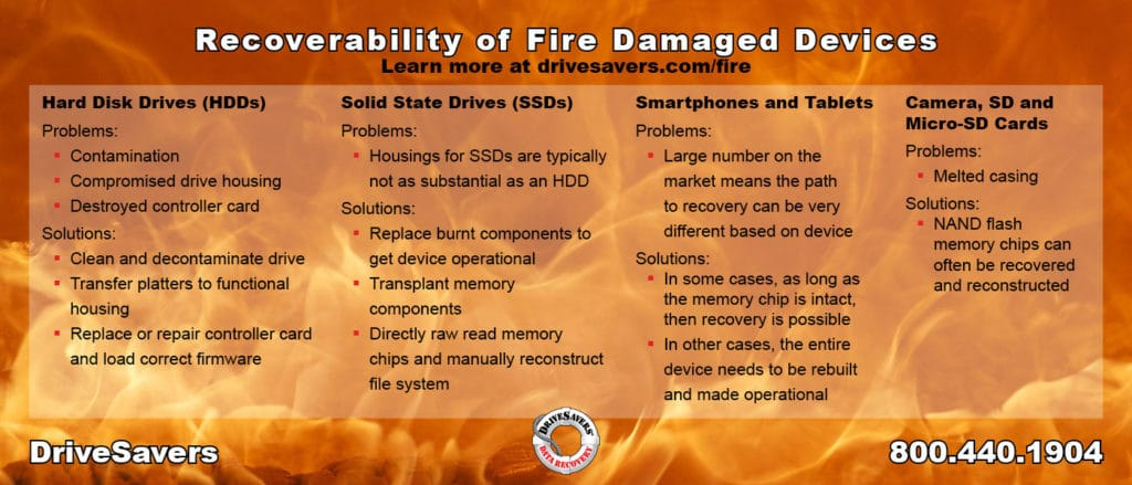 fire-damaged, What To Do with Your Fire Damaged Device