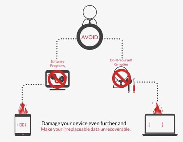 , Data Recovery: How It Works