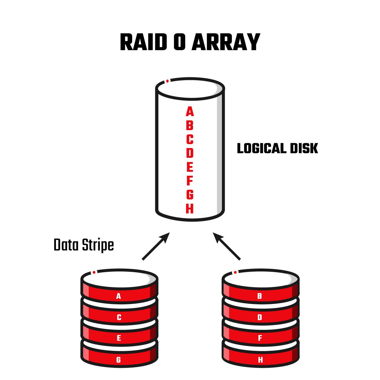 , RAID 0 Data Recovery