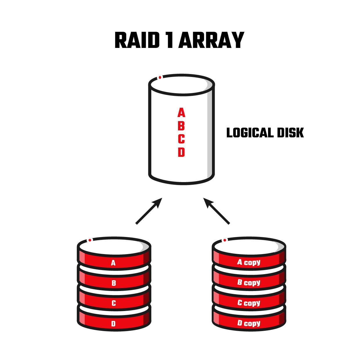 , Raid 1 Data Recovery