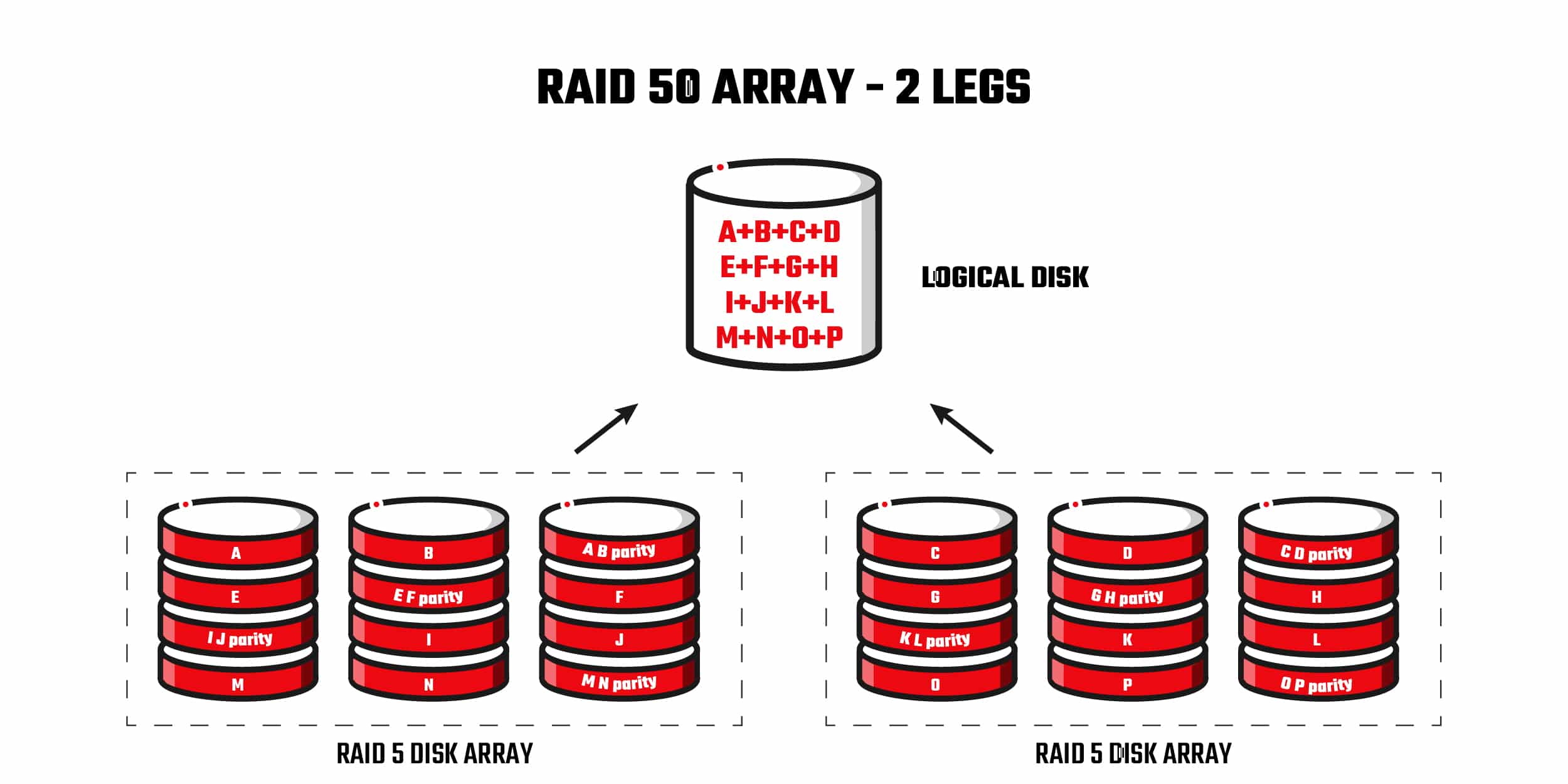 Raid 50 Array Data Recovery
